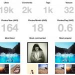 Gestire Instagram con Followgram