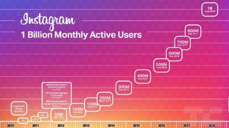 Utenti attivi ogni su Instagram dal 2010 al 2018