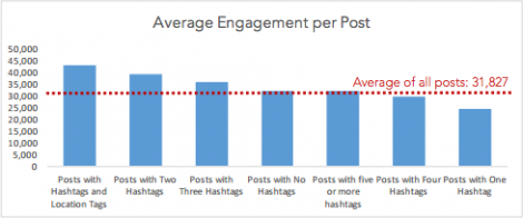 average-engagement-per-post-instagram