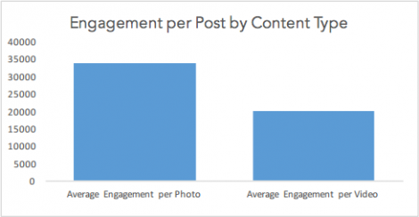 engagement-per-content-type-instagram