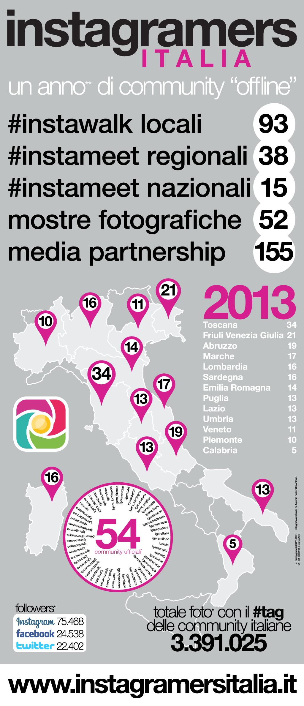 instagramers italia 2013 infographic