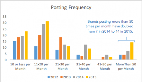 instagram-brand-posting-frequency