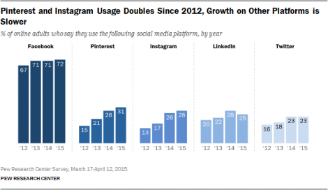 instagram-usage-doubled