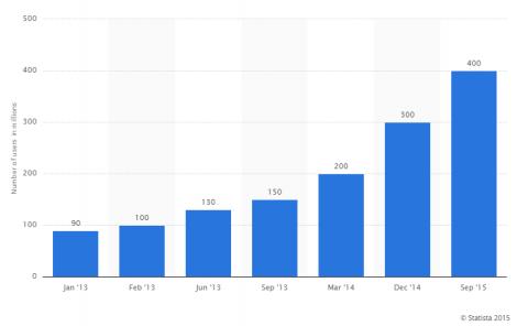 instagram-user-growth