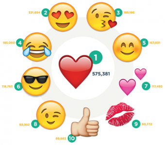 most-popular-emojis-instagram